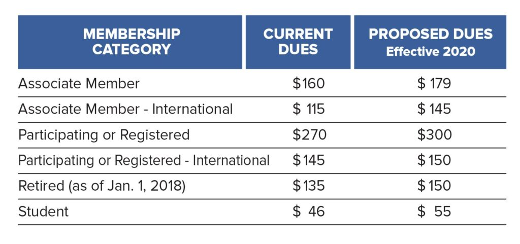 Proposed Dues Increase for 2020